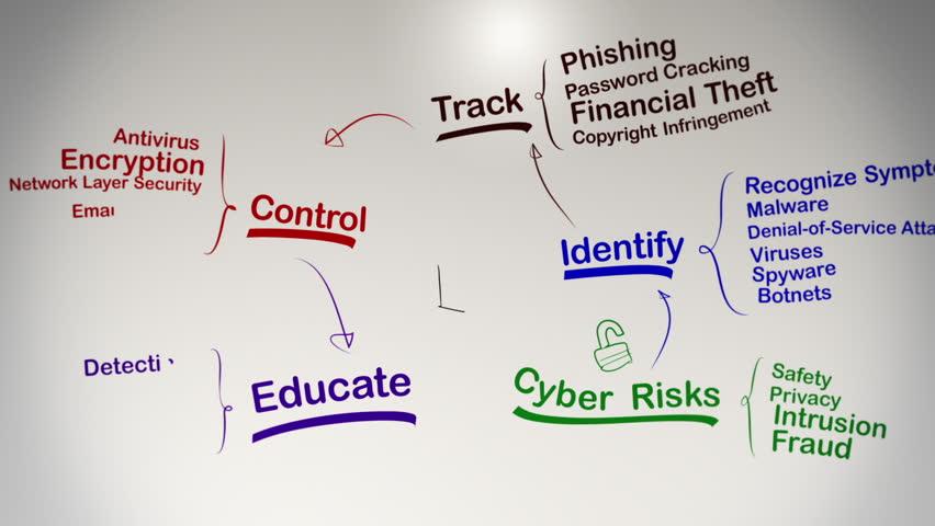Internet Security Brainstorming Mind Map